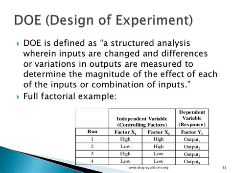 design space definition pharmaceutical quality by design design space