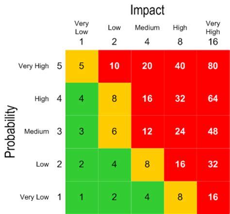 qualitative risk analysis jisc