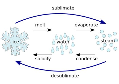 what is sublimation in chemistry definition process