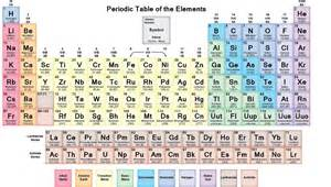 Periodic Table With Protons And Electrons Chemistry Worksheet