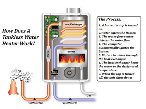 Which Is Better Gas Or Electric On Demand Water Heater - halls tankless water heaters tankless heater in halls tn