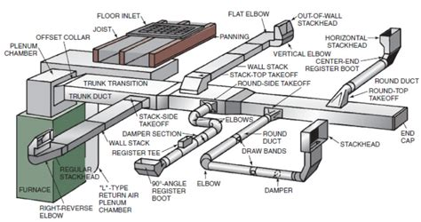 hvac duct diagram hvac duct diagram images
