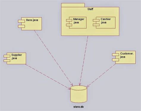exle of use diagram with scenario component diagram for shopping system uml