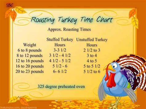 Three Helpful Tips On Cooking Turkey by Turkey Time Chart Thanksgiving