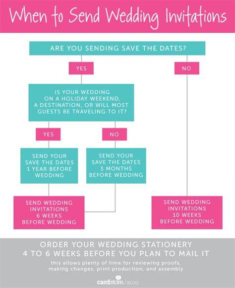 Wedding Planning Help by 1000 Ideas About Wedding Invitation Keepsake On