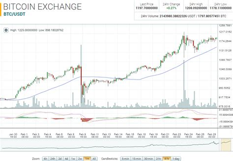 bitcoin market bitcoin market report btc usdt up 30 22 on the month