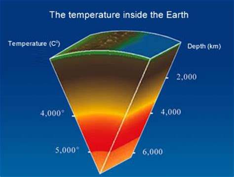 http www hyy cn images icon temperatureinsideearth jpg