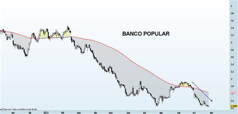 banco popular en bolsa hoy banco popular archivos en bolsa