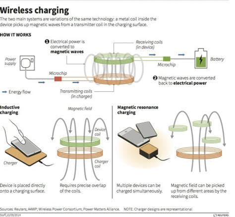 electromagnetic induction wireless charging how wireless charging technologies work thomson reuters