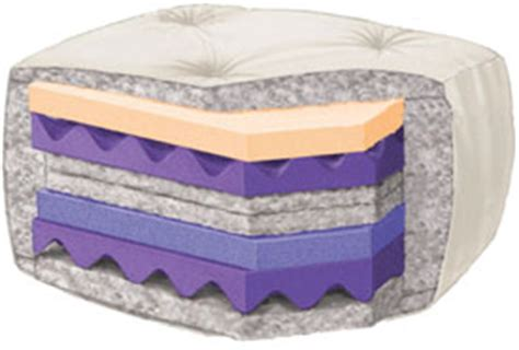 Difference Between Plush And Firm Mattress by Plush Mattress Meaning Furniture Table Styles