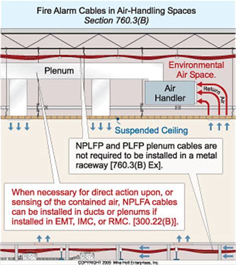 Fire Alarm System Facts   Electrical Construction