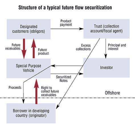 securitization flowchart finance development march 2001 securitization of