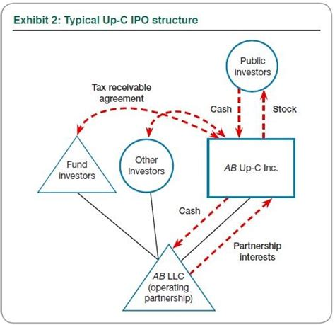 section 704 c an alternate route to an ipo the up c partnership