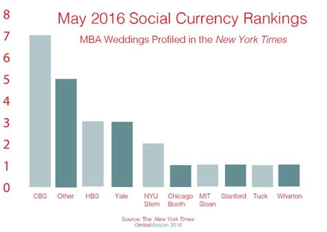 Mba New York Rankings by The Mbamission Ask Mbamission Page 69