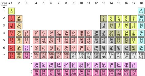what is a period on the periodic table periodic table