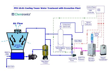 chiller process flow diagram water beverage package water ozonation
