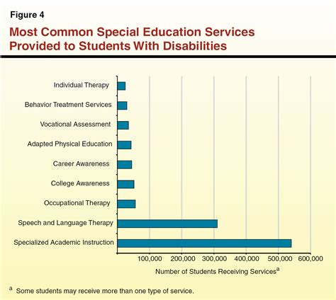 thesis about special education students essay writing for special education students special