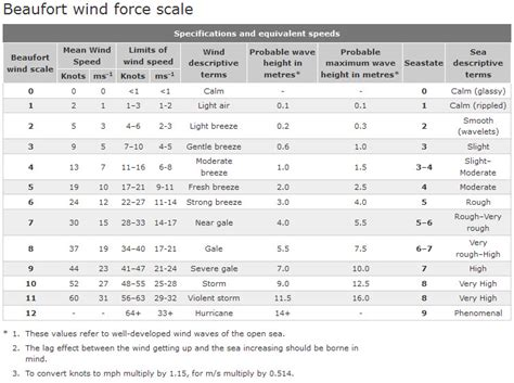 visio 2013 scale beaufort scale pictures posters news and on
