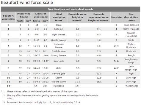 visio 2013 scale beaufort wind scale chart car interior design