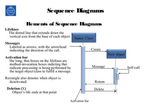sequence diagram activation bar sequence diagram activation bar choice image how to
