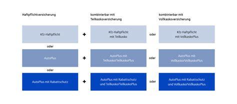 Check24 Kfz Versicherung K Ndigen by Kfz Versicherung Kfz Versicherung Aus Niedersachsen Vgh