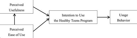 Cphims Content Outline by A Based Obesity Prevention Program For Korean American Adolescents Usability
