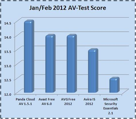 best free antiirus the best free antivirus panda security mediacenter