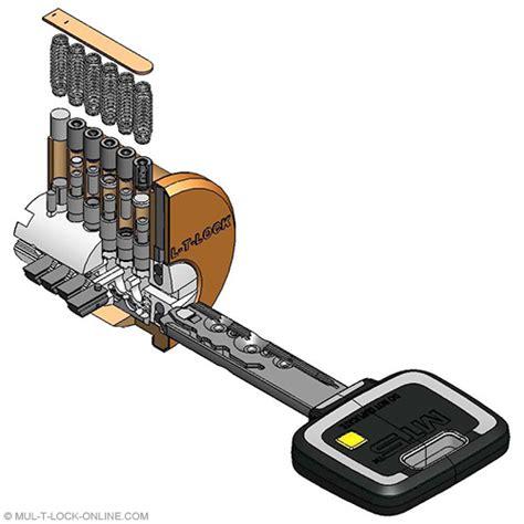 Gembok Mul T Lock mul t lock mul t lock mt5 174 platform