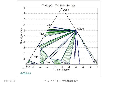ti o phase diagram mdt database