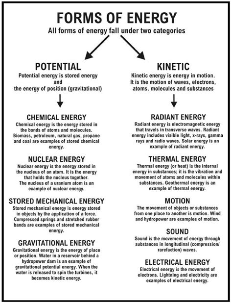 the book of self a thesis on energy and how it interrelates books sound energy worksheets energy resources worksheet
