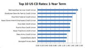 today s home interest rates study best bank interest rates on savings and cd accounts