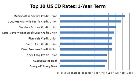study best bank interest rates on savings and cd accounts
