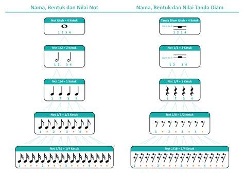 tempat menulis not balok disebut teori musik dasar belajar dan mengenal notasi balok