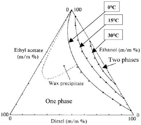 liquid liquid phase diagram ternary