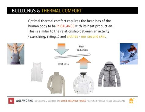 Thermal Comfort by Thermal Comfort