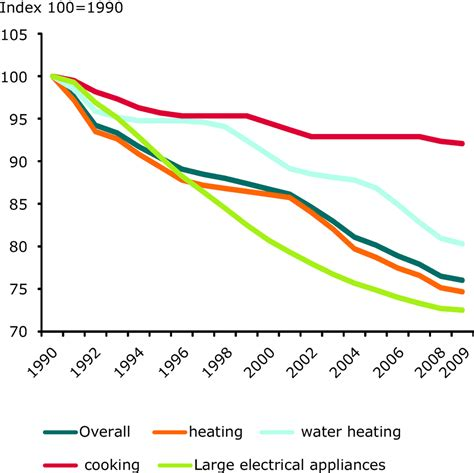 household trends energy efficiency and energy consumption in the household