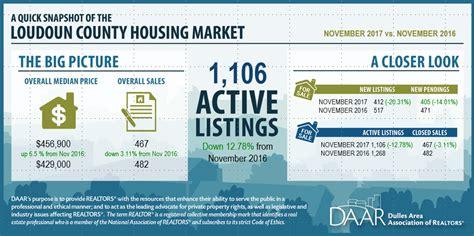 Loudoun Property Tax Records November 2017 Loudoun County Market Trends Report