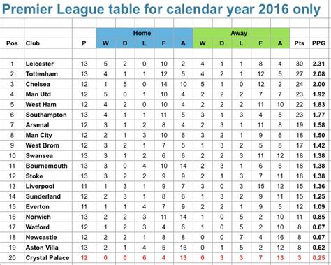 epl table january 2016 premier league table gallery invitation sle and