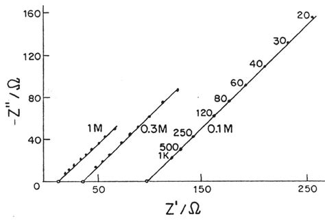 capacitor impedance calculation capacitor imaginary impedance 28 images complex impedance electrochemistry encyclopedia