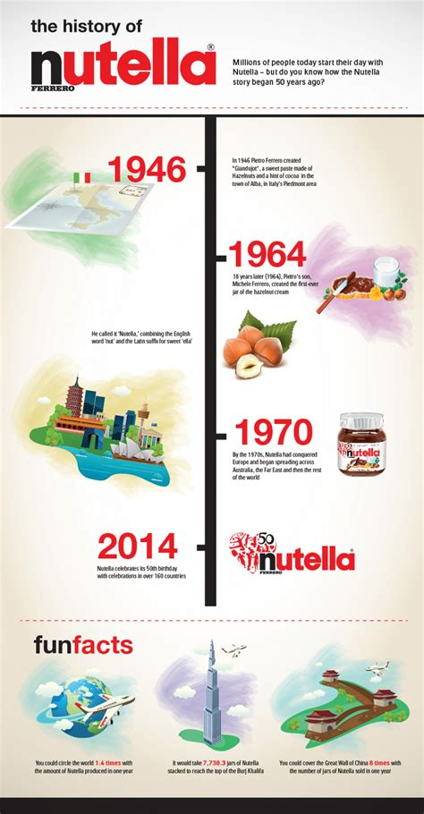 Kitchen Design Logo by The History Of Nutella Visual Ly
