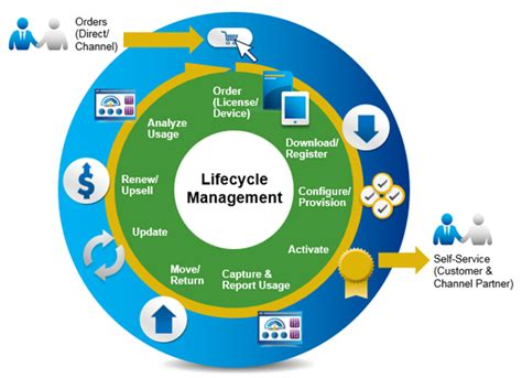 everything as a service iot is transforming objects
