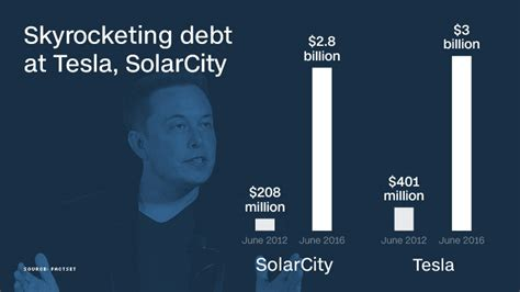 Solar City And Tesla Musk Races To Solve Crunch At Tesla Solarcity