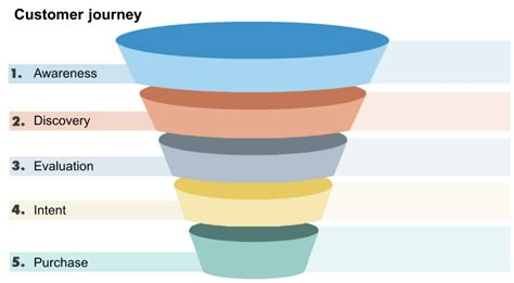 sales funnel what is a sales funnel how to build one for your small