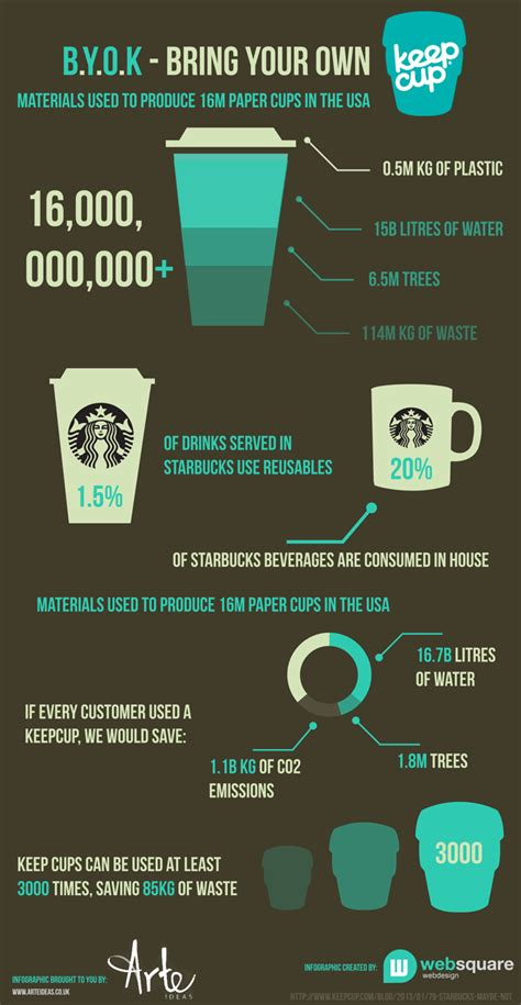 infographic why reuse a cup eco infographics