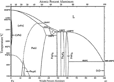 fe al phase diagram alfe phase diagram showing intermetallic phases such as
