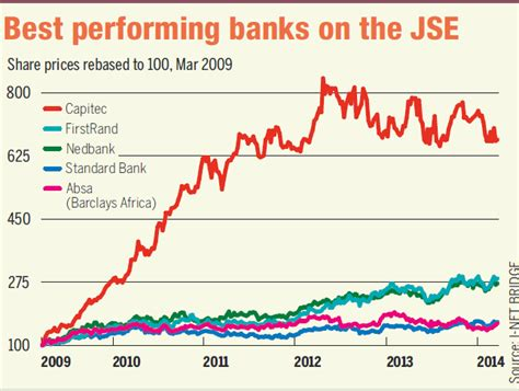 standard bank jse south stock exchange all index top 10 binary