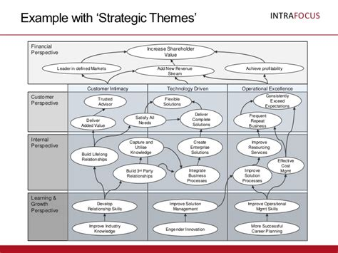 strategic themes exles strategy map templates