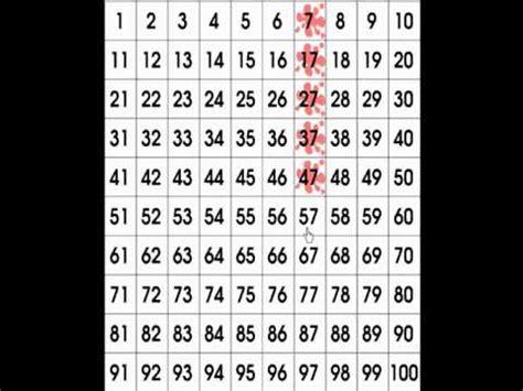 chart math charts youtube