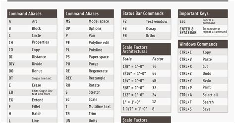 5 Drawing Commands In Autocad by Autocad Commands Caddskills