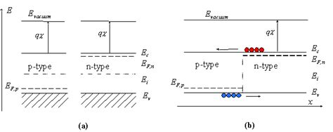 band diagram of semiconductor p n junctions